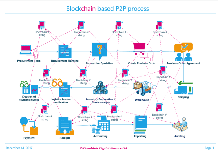 blockchain p2p process by coreadviz